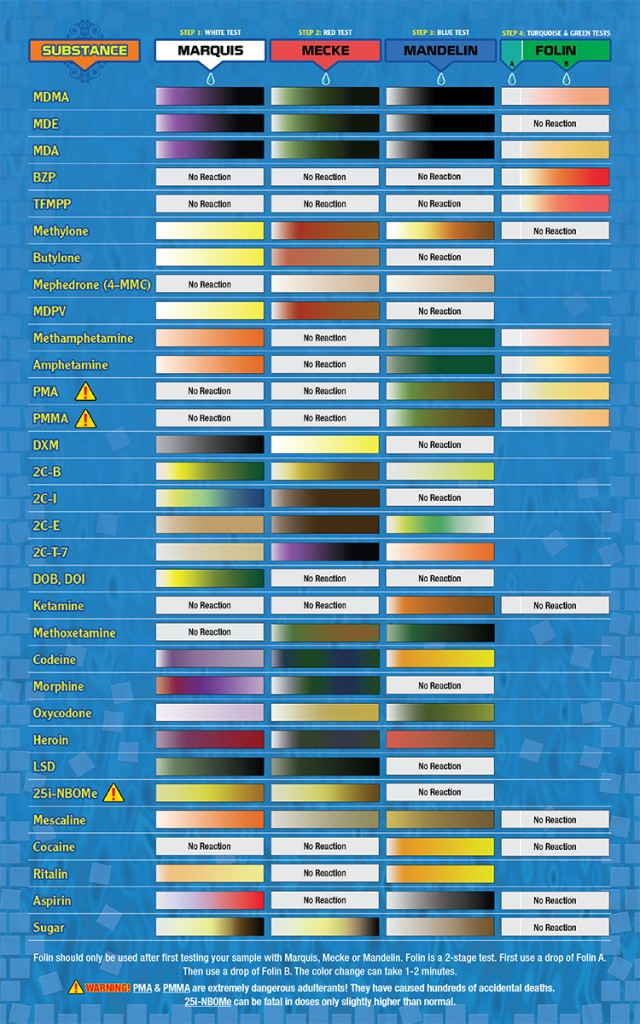 Ecstasy Color Chart